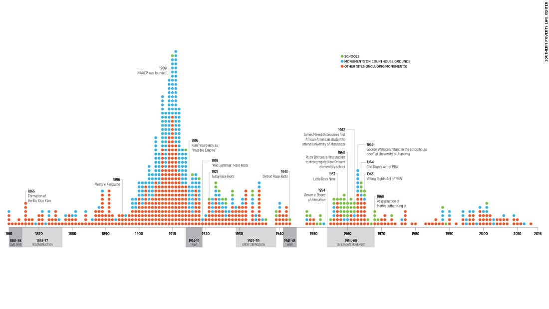 diagramma cnn statue war